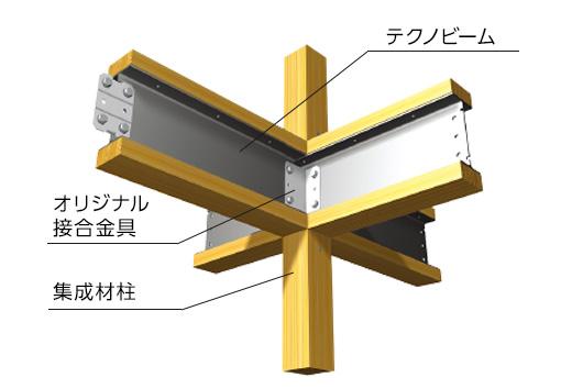強い家を支える強固な構造部 鉄と木の複合梁テクノビーム